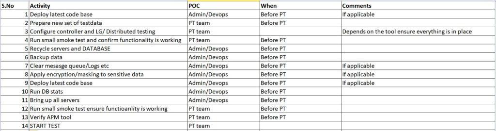 Lista de verificação de teste de desempenho