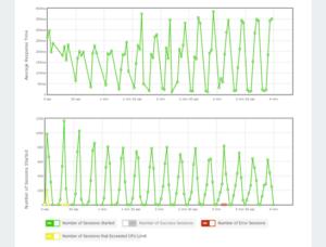 Métricas de desempenho de teste de carga