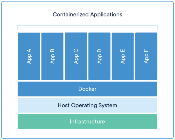 Docker containerized Applications