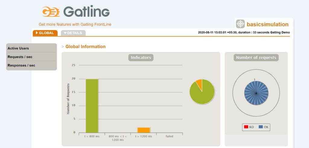 Gatling Global Information