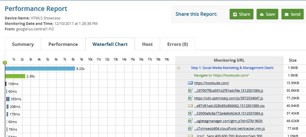 HTML5 Result Analysis