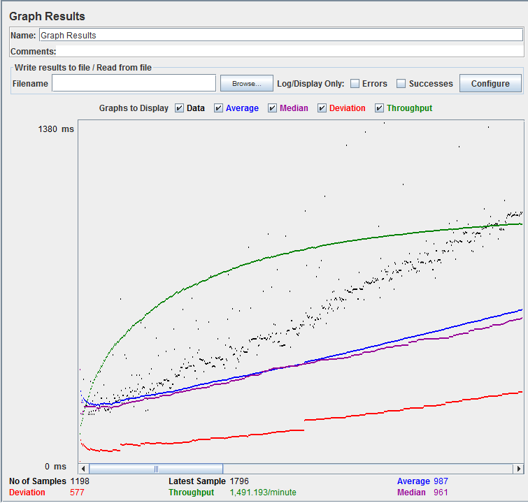 JMeter Graph Results_Google