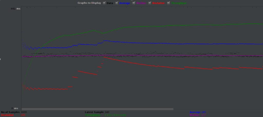 JMeter Graph Results_JMeter Apache