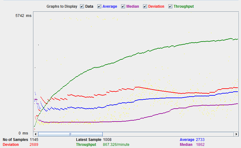 JMeter Graph Results_Yahoo