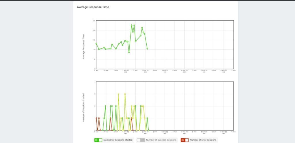 JavaScript Average Response Time