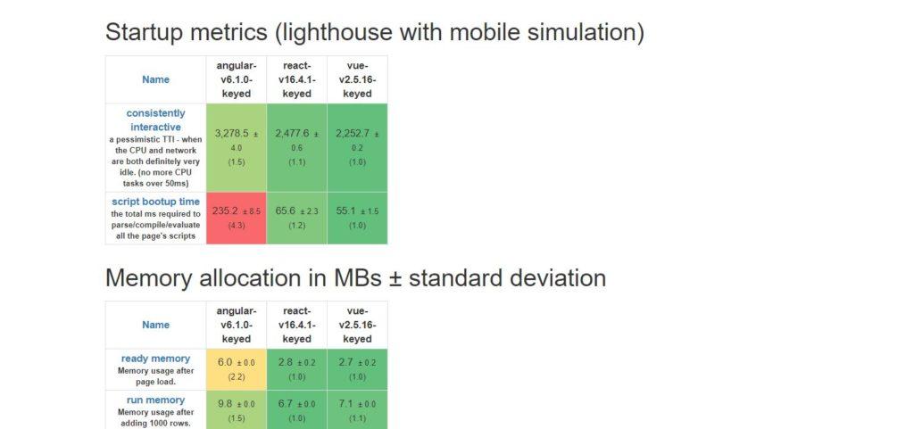 JavaScript Frameworks Startup Metrics