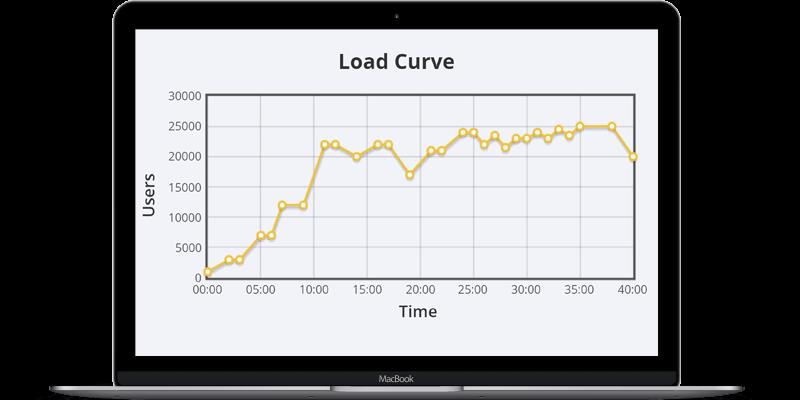 Load Curve