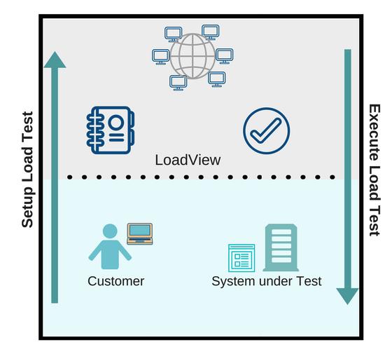 LoadView test setup