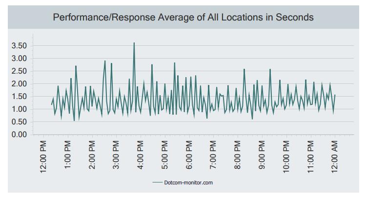 Postman Performance Response Average