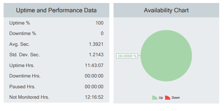 Postman Uptime and Performance Data