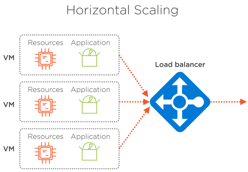 Virtual Machine Scale Sets with Load Balancer