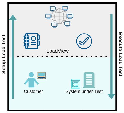 Как работает LoadView
