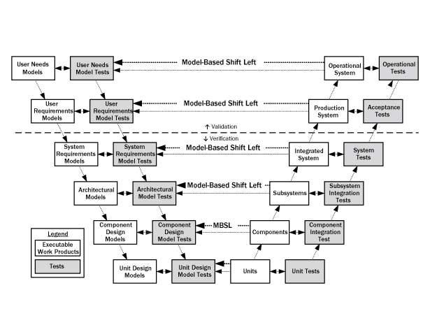 Test de gauche shift basé sur le modèle