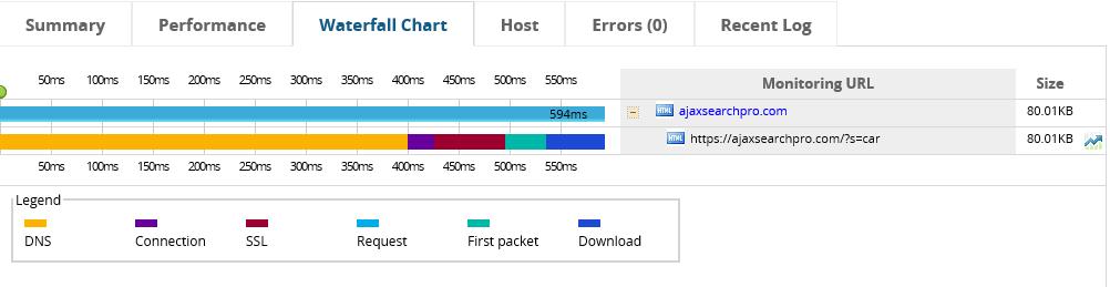 プロトコルベースのAJAX滝チャート