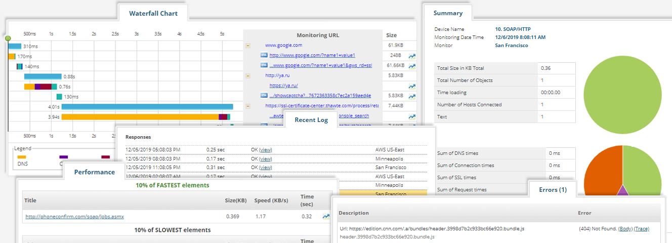 Überwachung von Webdiensten